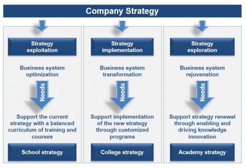 AcademieSpiegel Company Strategy s-c-a