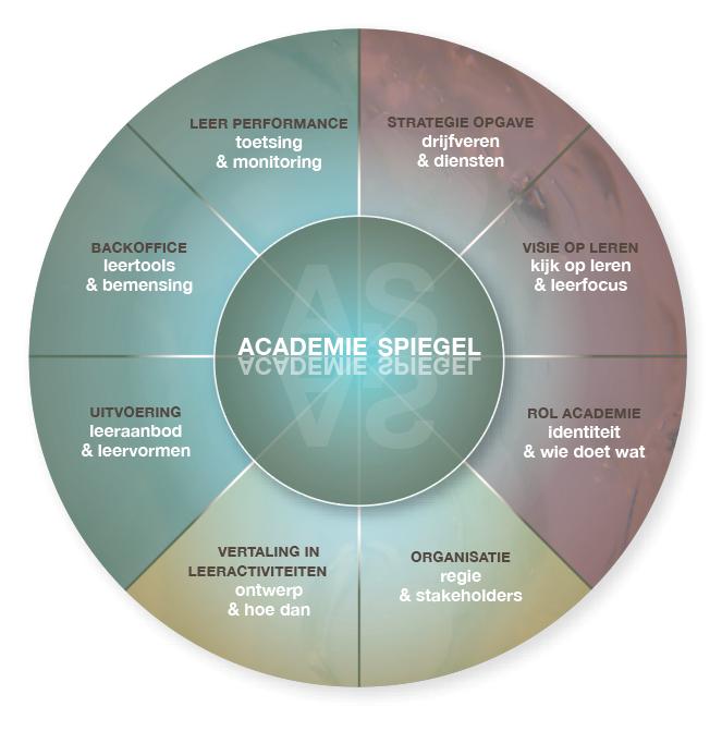 AcademieSpiegel model